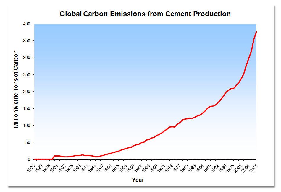 Global Carbon Emissions Graph